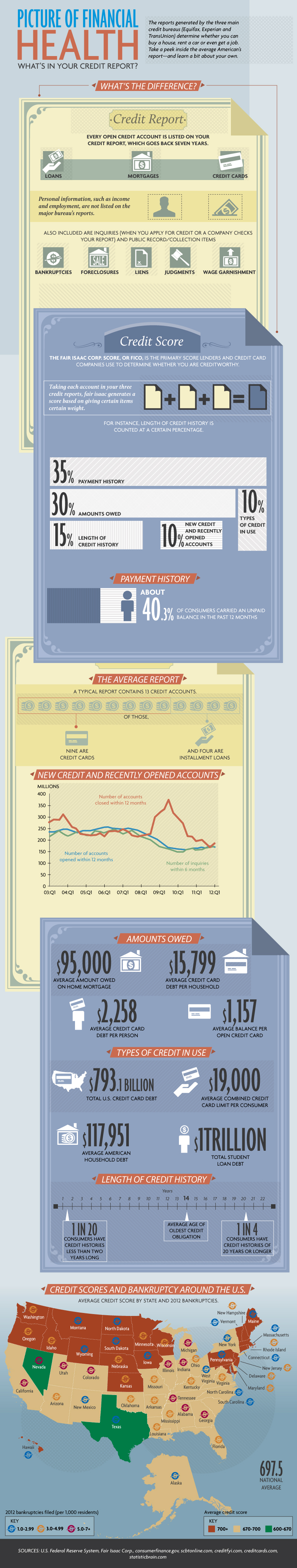 credit reports and household debt an infographic sulaiman law group ltd. Black Bedroom Furniture Sets. Home Design Ideas